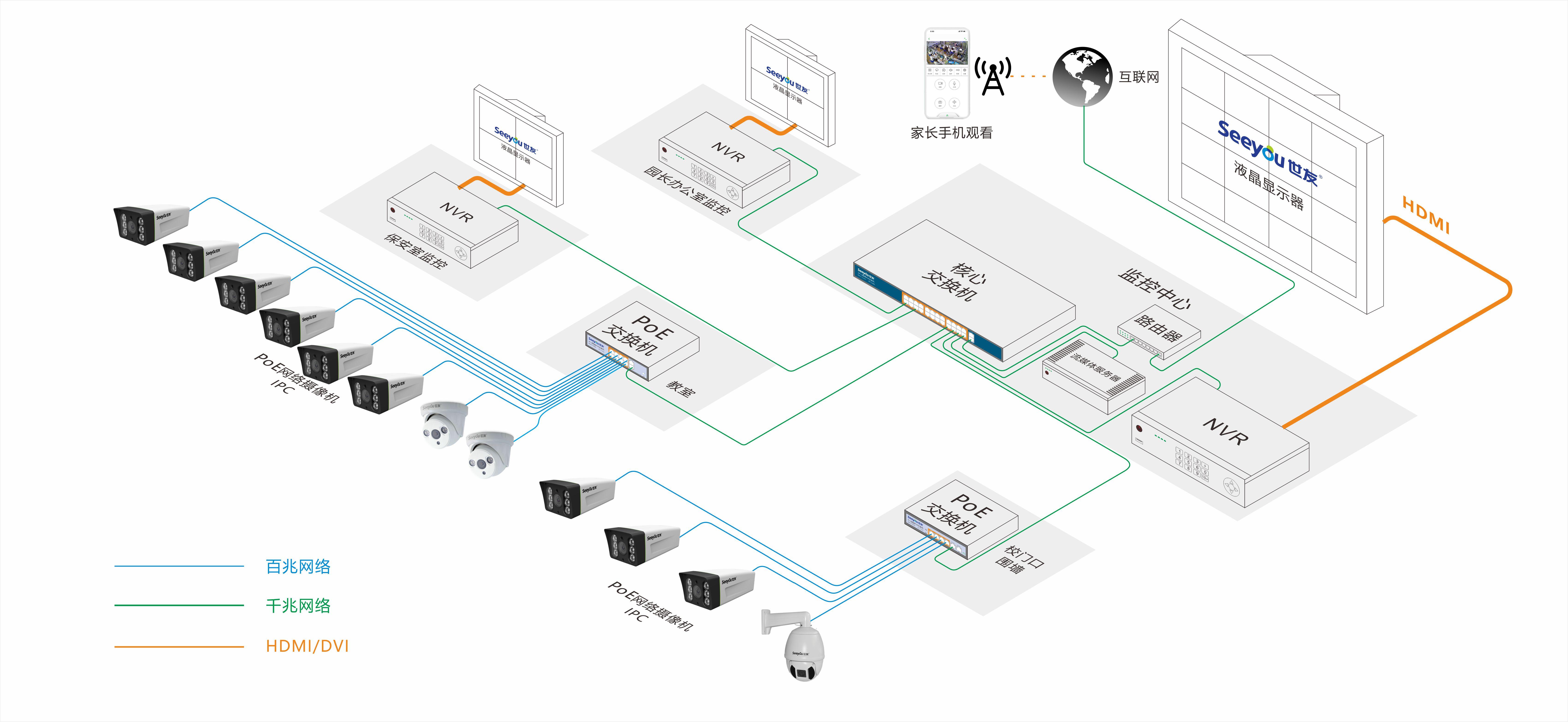 网络监控系统解决方案